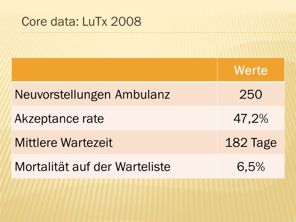 Core data: LuTx 2008 Werte Neuvorstellungen Ambulanz250 Akzeptance rate47,2% Mittlere Wartezeit182 Tage Mortalität auf der Warteliste6,5%