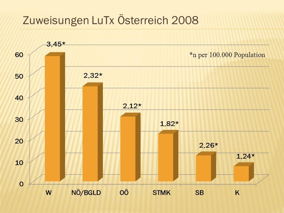 Zuweisungen LuTx Österreich 2008 *n per 100.000 Population