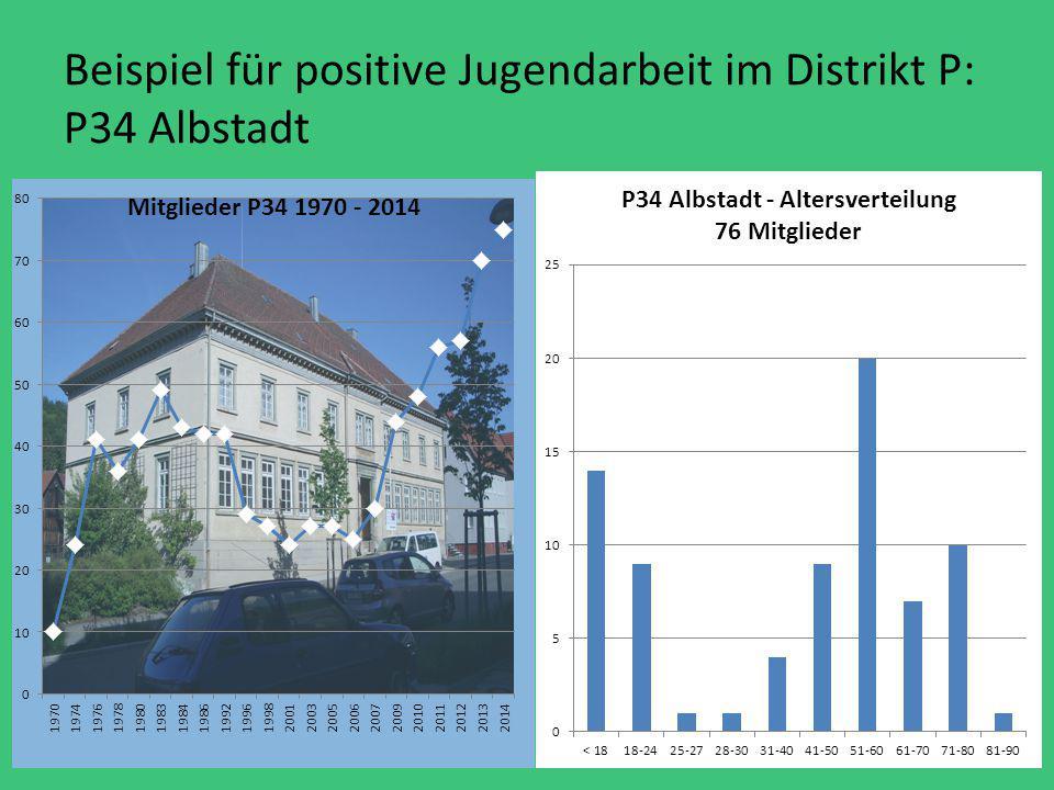 Beispiel für positive Jugendarbeit im Distrikt P: P34 Albstadt