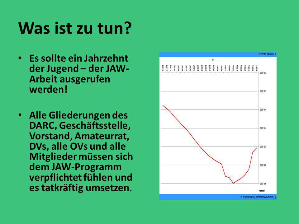 Was ist zu tun? Es sollte ein Jahrzehnt der Jugend – der JAW- Arbeit ausgerufen werden! Alle Gliederungen des DARC, Geschäftsstelle, Vorstand, Amateur
