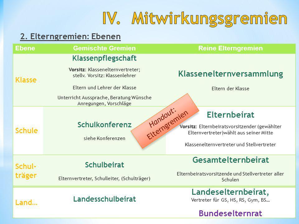 2.Elterngremien: Ebenen Schul- und Beamtenrecht 14 H.