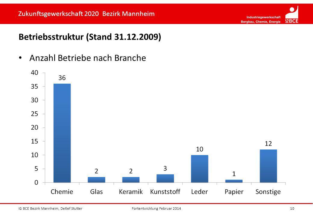 Zukunftsgewerkschaft 2020 Bezirk Mannheim Betriebsstruktur (Stand 31.12.2009) Anzahl Betriebe nach Branche IG BCE Bezirk Mannheim, Detlef Stutter10For
