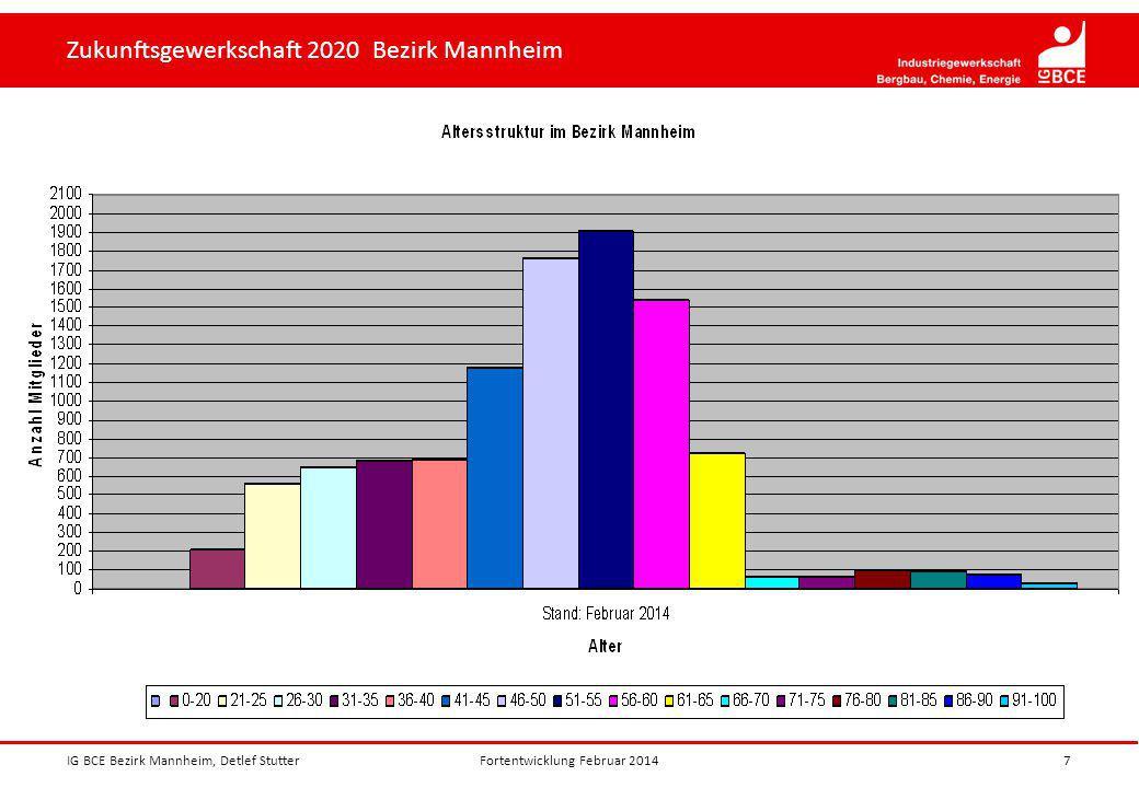 Zukunftsgewerkschaft 2020 Bezirk Mannheim IG BCE Bezirk Mannheim, Detlef Stutter7Fortentwicklung Februar 2014