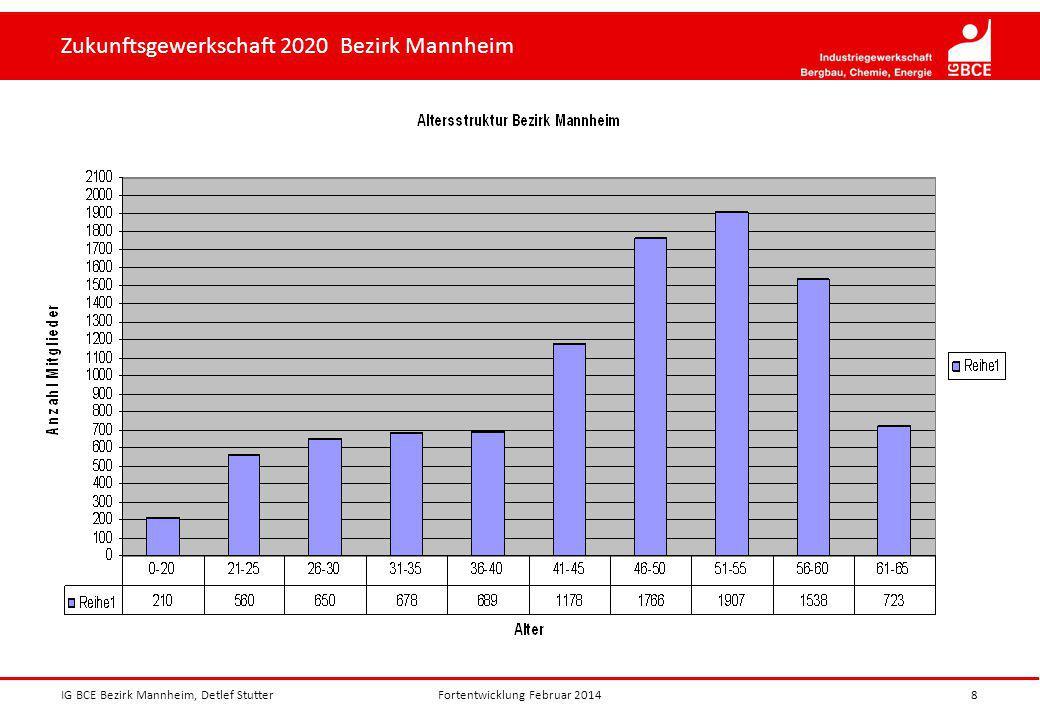 Zukunftsgewerkschaft 2020 Bezirk Mannheim IG BCE Bezirk Mannheim, Detlef Stutter8Fortentwicklung Februar 2014