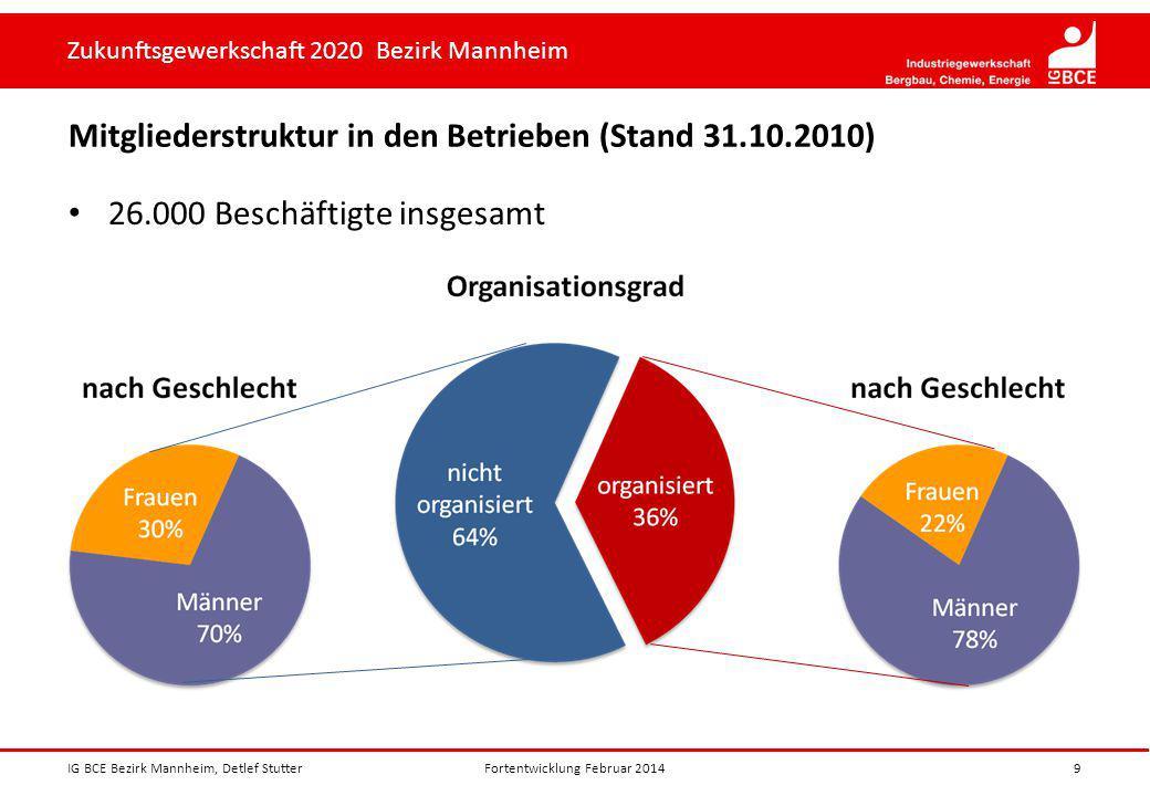 Zukunftsgewerkschaft 2020 Bezirk Mannheim Mitgliederstruktur in den Betrieben (Stand 31.10.2010) 26.000 Beschäftigte insgesamt IG BCE Bezirk Mannheim,