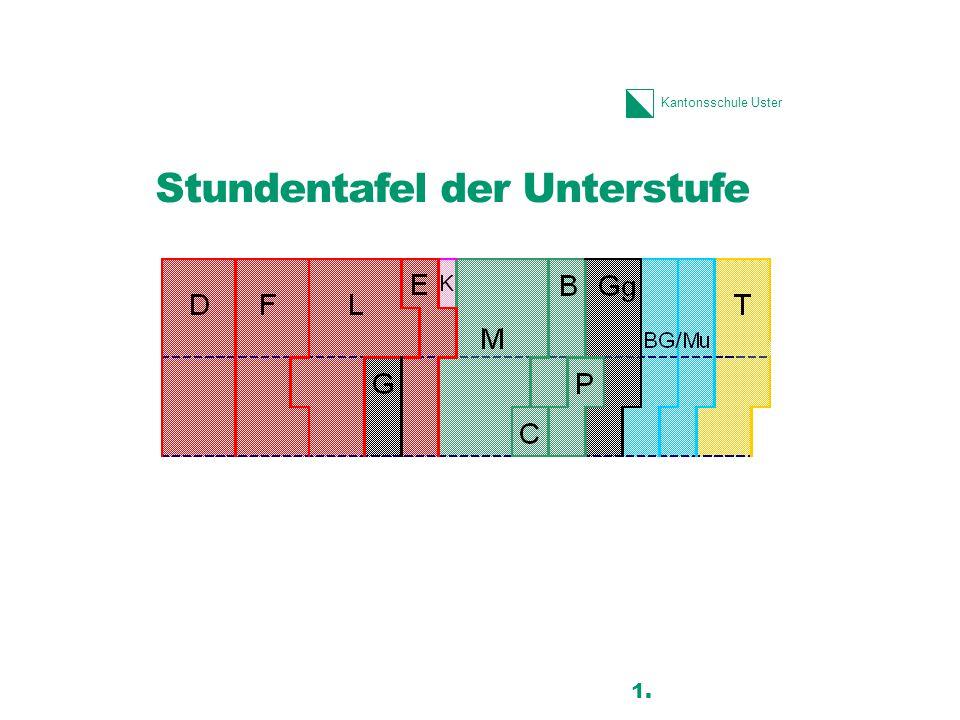 Kantonsschule Uster Stundentafel der Unterstufe 11 1.