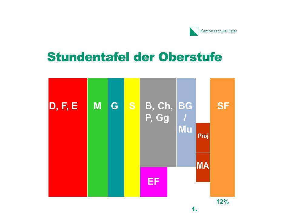 Kantonsschule Uster Stundentafel der Oberstufe 12 1. D, F, EMSG B, Ch, P, Gg SFBG / Mu EF Proj MA 12%