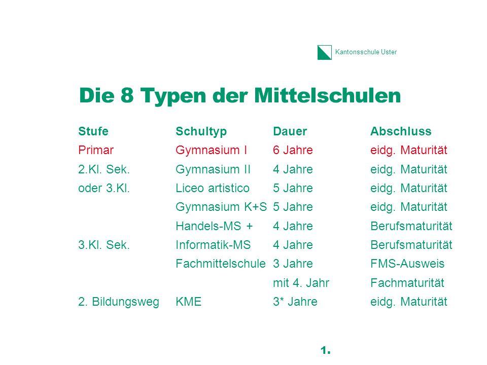 Kantonsschule Uster Die 8 Typen der Mittelschulen StufeSchultypDauerAbschluss PrimarGymnasium I6 Jahreeidg. Maturität 2.Kl. Sek.Gymnasium II4 Jahreeid