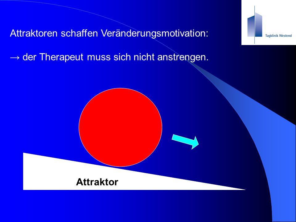 Attraktoren schaffen Veränderungsmotivation: → der Therapeut muss sich nicht anstrengen. Attraktor
