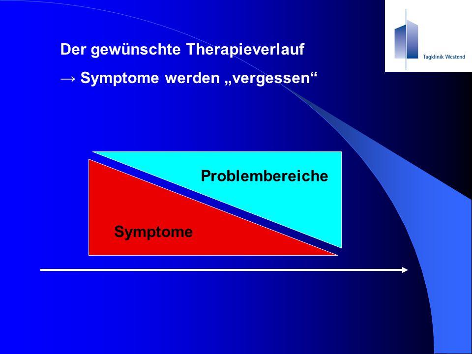 """Der gewünschte Therapieverlauf → Symptome werden """"vergessen"""" Symptome Problembereiche"""