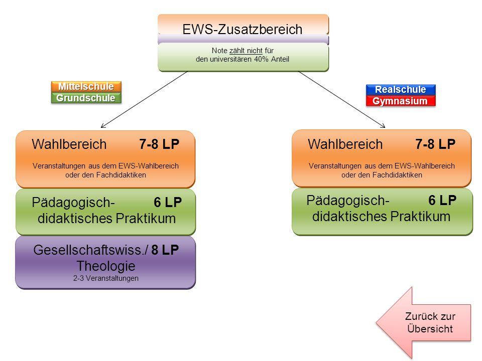 EWS-Zusatzbereich Note zählt nicht für den universitären 40% Anteil Zurück zur Übersicht Gesellschaftswiss./ 8 LP Theologie 2-3 Veranstaltungen Wahlbe