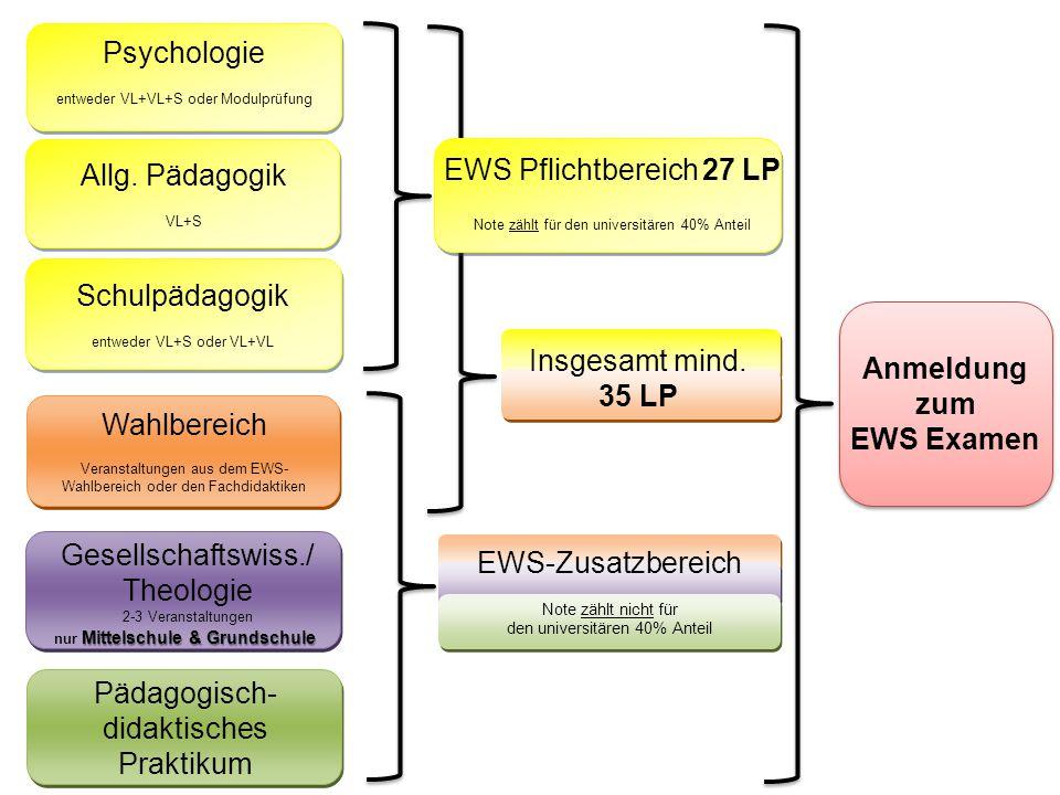 Psychologie entweder VL+VL+S oder Modulprüfung Allg. Pädagogik VL+S Schulpädagogik entweder VL+S oder VL+VL Gesellschaftswiss./ Theologie 2-3 Veransta