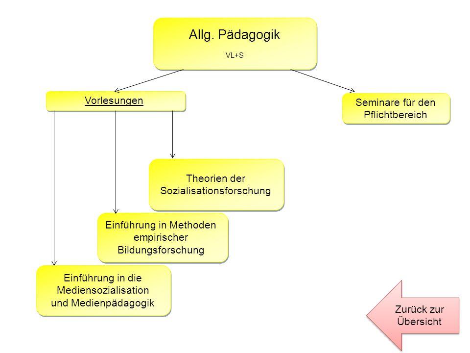 Allg. Pädagogik VL+S Vorlesungen Einführung in die Mediensozialisation und Medienpädagogik Theorien der Sozialisationsforschung Einführung in Methoden