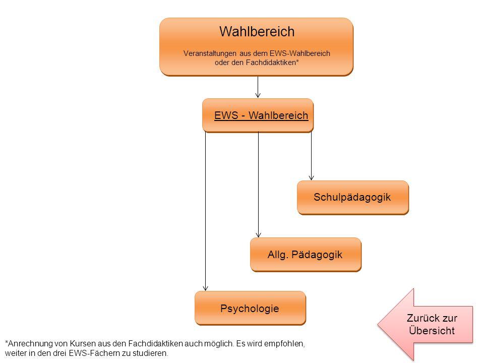 Wahlbereich Veranstaltungen aus dem EWS-Wahlbereich oder den Fachdidaktiken* EWS - Wahlbereich Psychologie Allg. Pädagogik Schulpädagogik Zurück zur Ü