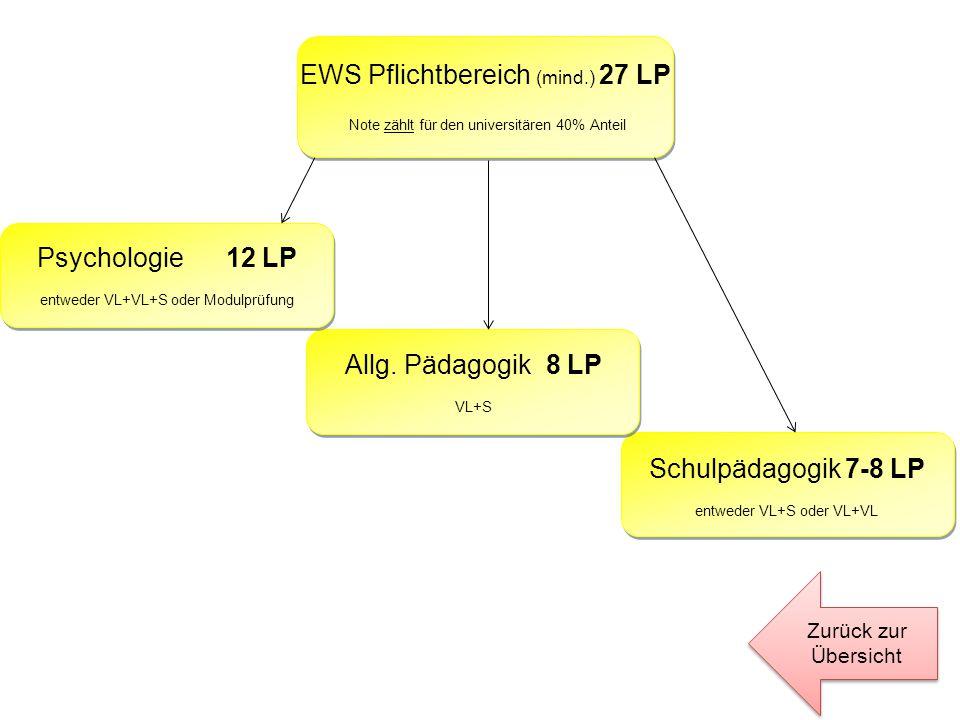 Schulpädagogik 7-8 LP entweder VL+S oder VL+VL Allg. Pädagogik 8 LP VL+S Psychologie 12 LP entweder VL+VL+S oder Modulprüfung EWS Pflichtbereich (mind