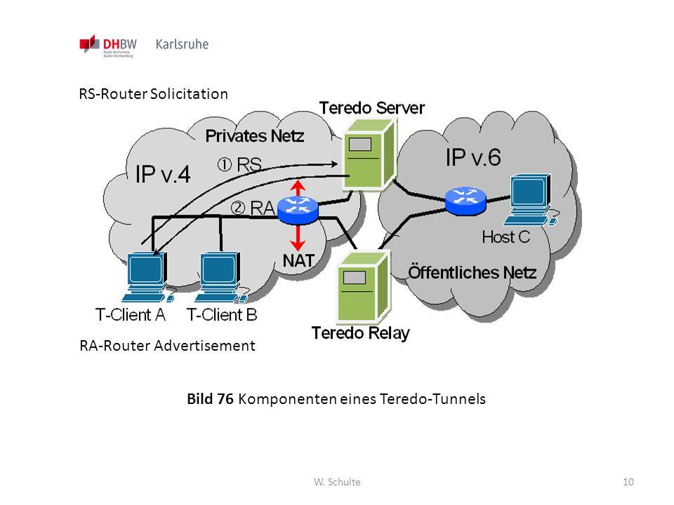 W. Schulte10 Bild 76 Komponenten eines Teredo-Tunnels RS-Router Solicitation RA-Router Advertisement