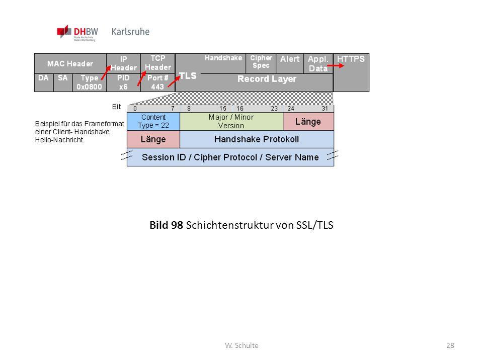 W. Schulte28 Bild 98 Schichtenstruktur von SSL/TLS