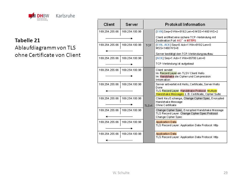 W. Schulte29 Tabelle 21 Ablaufdiagramm von TLS ohne Certificate von Client