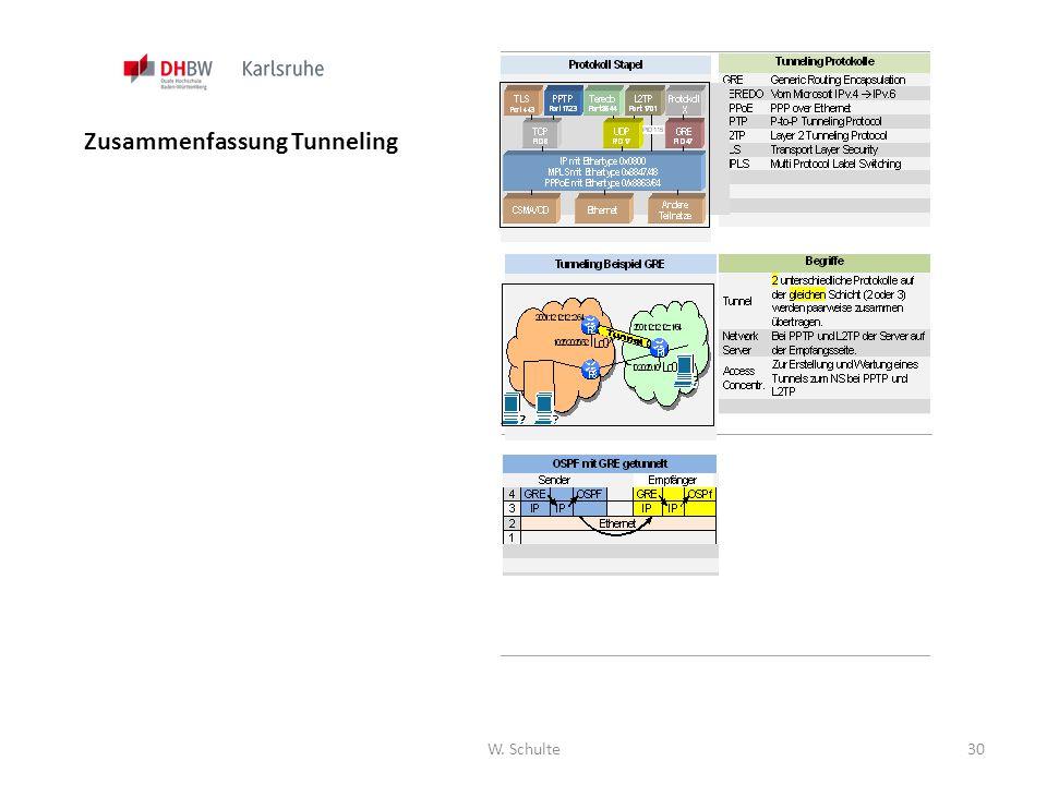 W. Schulte30 Zusammenfassung Tunneling