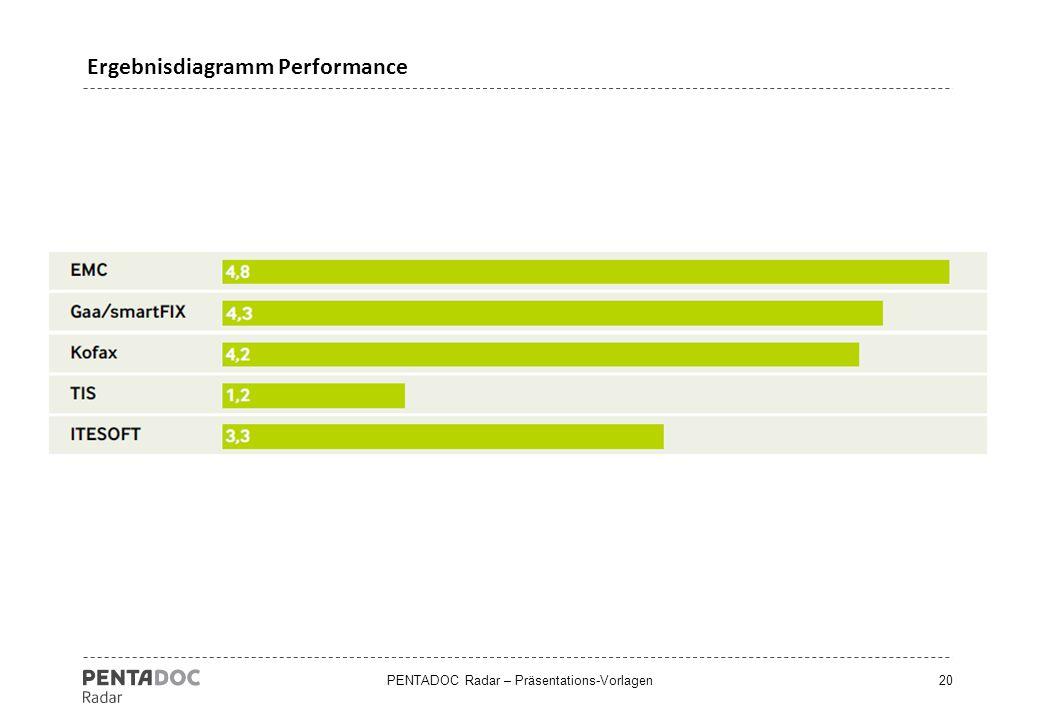 PENTADOC Radar – Präsentations-Vorlagen20 Ergebnisdiagramm Performance