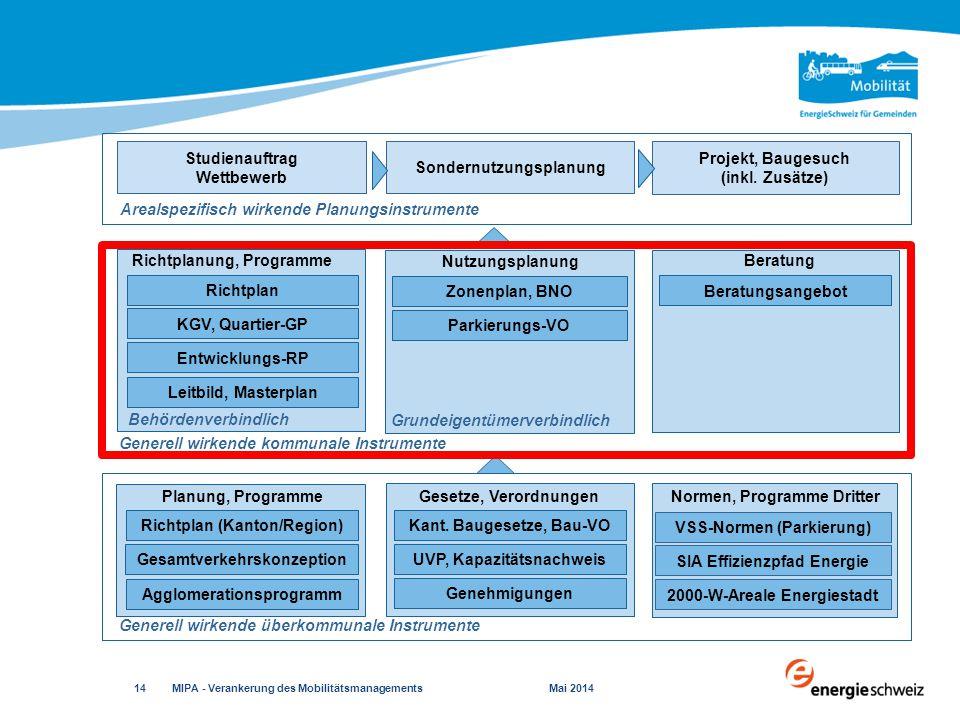 MIPA - Verankerung des Mobilitätsmanagements Mai 2014 14 Generell wirkende überkommunale Instrumente Gesetze, Verordnungen Kant. Baugesetze, Bau-VO UV