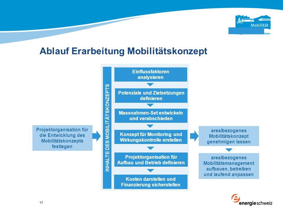 Ablauf Erarbeitung Mobilitätskonzept Projektorganisation für die Entwicklung des Mobilitätskonzepts festlegen Einflussfaktoren analysieren Potenziale