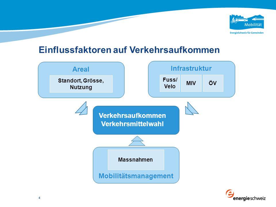 Einflussfaktoren auf Verkehrsaufkommen Verkehrsaufkommen Verkehrsmittelwahl Areal Standort, Grösse, Nutzung Infrastruktur Fuss/ Velo ÖVMIV Mobilitätsm