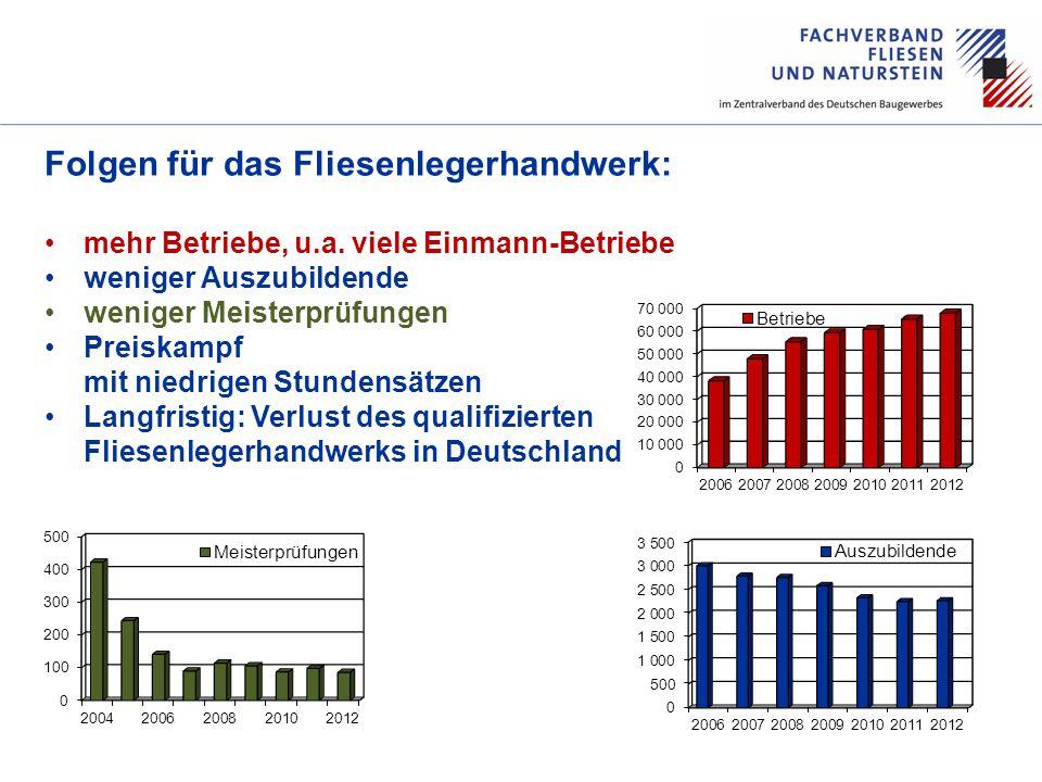 60 AHRE Folgen für das Fliesenlegerhandwerk: mehr Betriebe, u.a.