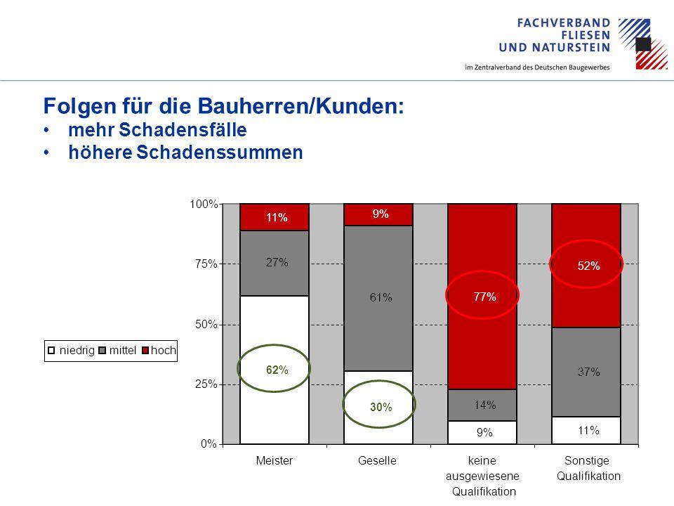 60 AHRE Folgen für die Bauherren/Kunden: mehr Schadensfälle höhere Schadenssummen 62% 30% 9% 11% 27% 61% 14% 37% 11% 9% 77% 52% 0% 25% 50% 75% 100% MeisterGesellekeine ausgewiesene Qualifikation Sonstige Qualifikation niedrigmittelhoch