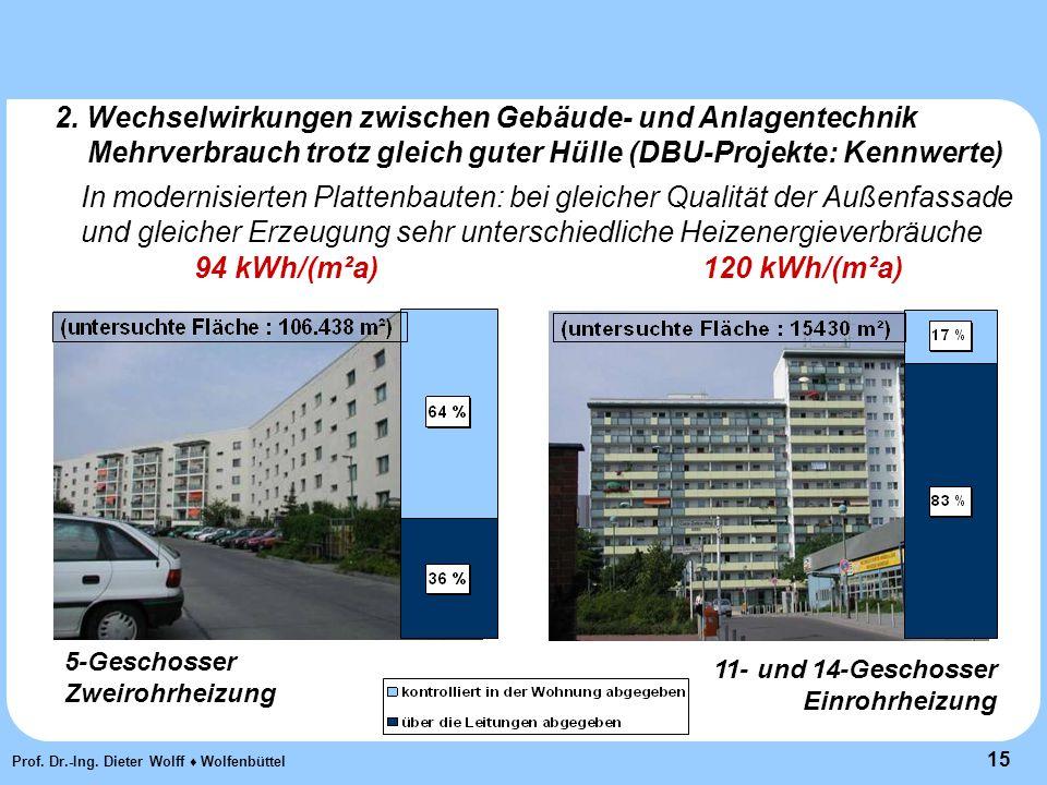 15 Prof. Dr.-Ing. Dieter Wolff ♦ Wolfenbüttel 2.