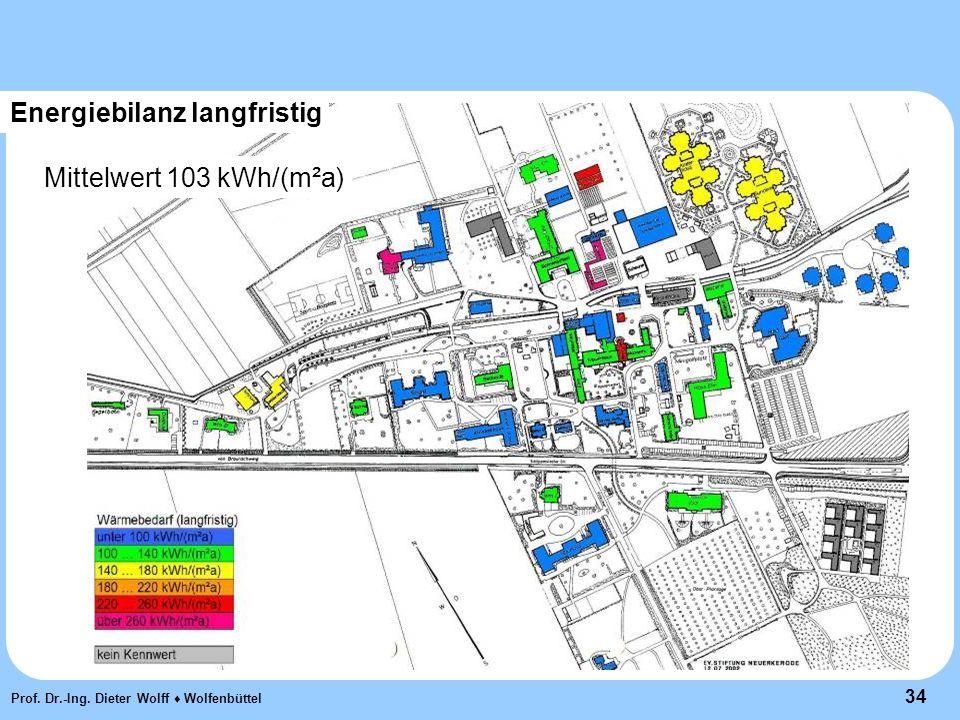 34 Prof. Dr.-Ing. Dieter Wolff ♦ Wolfenbüttel Energiebilanz langfristig Mittelwert 103 kWh/(m²a)