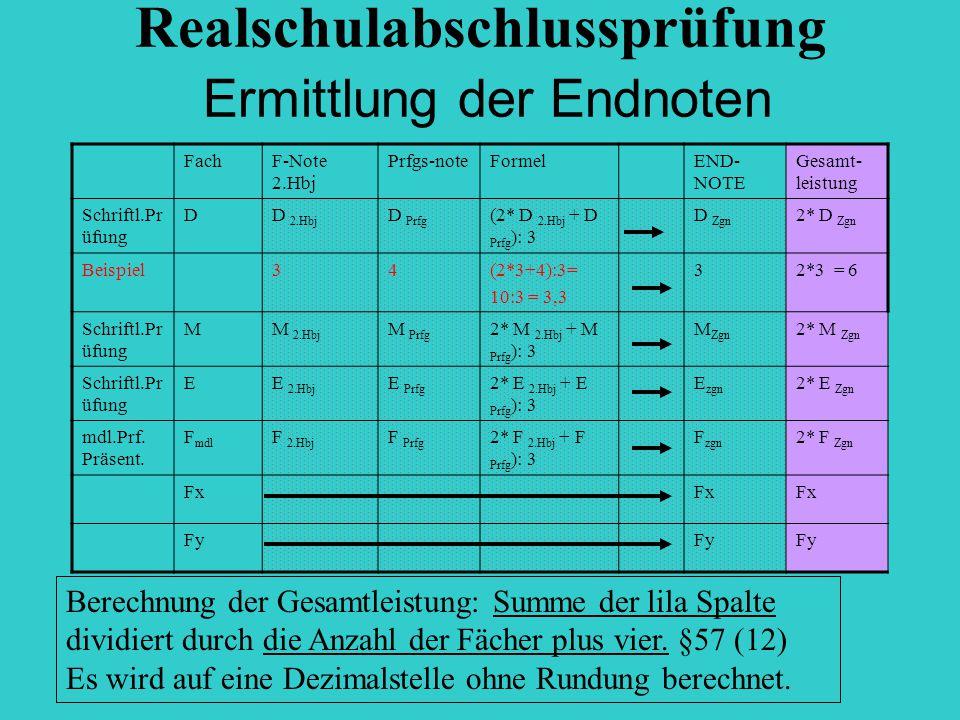 Realschulabschlussprüfung Ermittlung der Endnoten FachF-Note 2.Hbj Prfgs-noteFormelEND- NOTE Gesamt- leistung Schriftl.Pr üfung DD 2.Hbj D Prfg (2* D 2.Hbj + D Prfg ): 3 D Zgn 2* D Zgn Beispiel34(2*3+4):3= 10:3 = 3,3 32*3 = 6 Schriftl.Pr üfung MM 2.Hbj M Prfg 2* M 2.Hbj + M Prfg ): 3 M Zgn 2* M Zgn Schriftl.Pr üfung EE 2.Hbj E Prfg 2* E 2.Hbj + E Prfg ): 3 E zgn 2* E Zgn mdl.Prf.