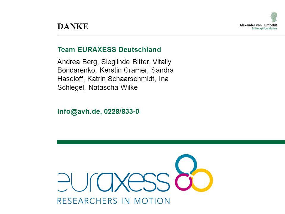 DANKE Team EURAXESS Deutschland Andrea Berg, Sieglinde Bitter, Vitaliy Bondarenko, Kerstin Cramer, Sandra Haseloff, Katrin Schaarschmidt, Ina Schlegel