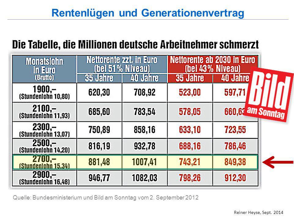 . Quelle: Bundesministerium und Bild am Sonntag vom 2. September 2012 Rentenlügen und Generationenvertrag Reiner Heyse, Sept. 2014