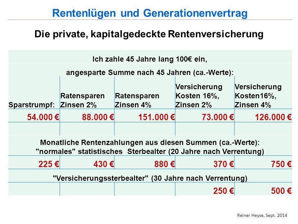 Die private, kapitalgedeckte Rentenversicherung Ich zahle 45 Jahre lang 100€ ein, angesparte Summe nach 45 Jahren (ca.-Werte): Sparstrumpf: Ratenspare