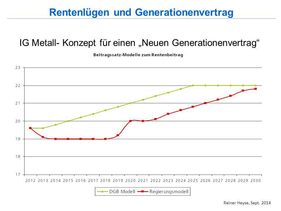"""IG Metall- Konzept für einen """"Neuen Generationenvertrag"""" Rentenlügen und Generationenvertrag Reiner Heyse, Sept. 2014"""