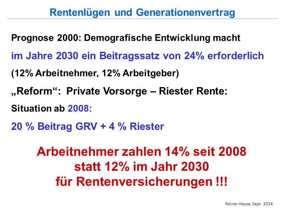 """Prognose 2000: Demografische Entwicklung macht im Jahre 2030 ein Beitragssatz von 24% erforderlich (12% Arbeitnehmer, 12% Arbeitgeber) """"Reform"""": Priva"""
