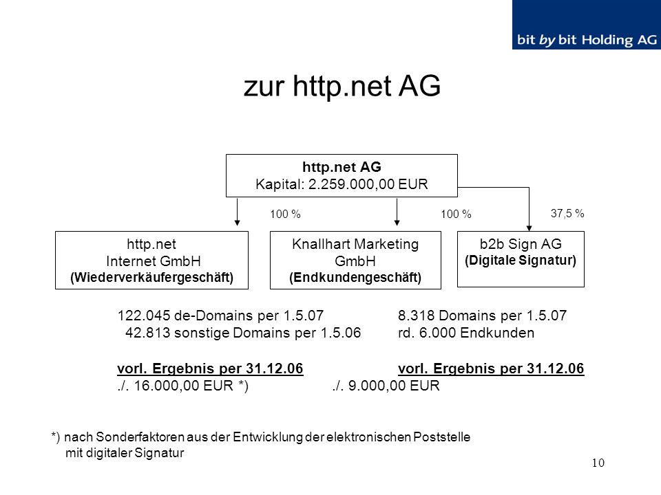 10 zur http.net AG http.net AG Kapital: 2.259.000,00 EUR http.net Internet GmbH (Wiederverkäufergeschäft) Knallhart Marketing GmbH (Endkundengeschäft) 100 % 122.045 de-Domains per 1.5.07 8.318 Domains per 1.5.07 42.813 sonstige Domains per 1.5.06 rd.