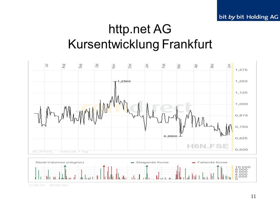 11 http.net AG Kursentwicklung Frankfurt