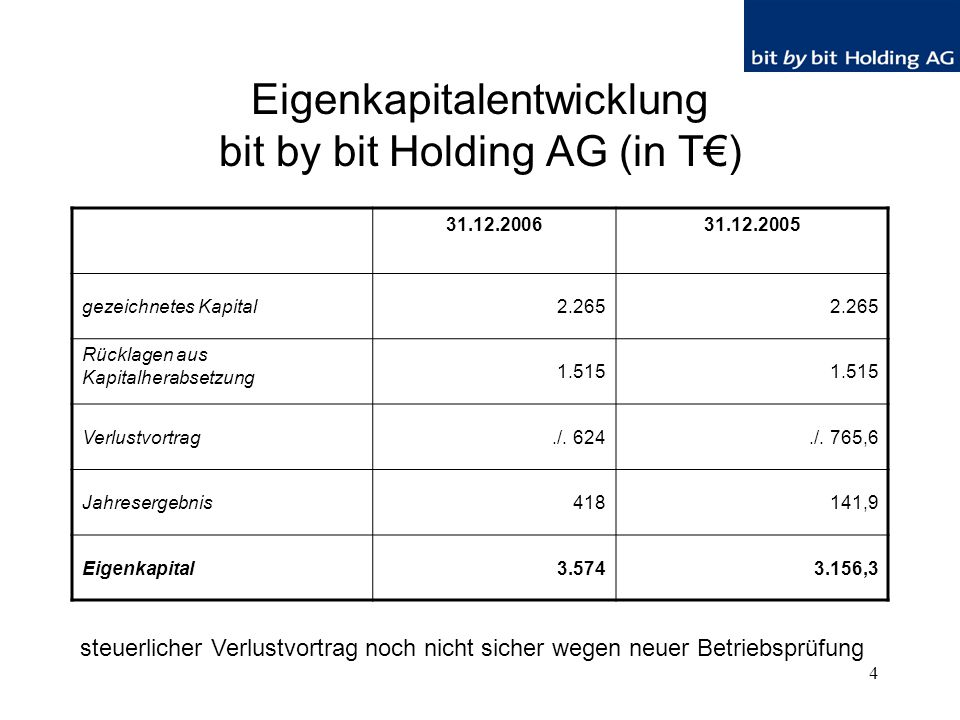 4 Eigenkapitalentwicklung bit by bit Holding AG (in T€) 31.12.200631.12.2005 gezeichnetes Kapital2.265 Rücklagen aus Kapitalherabsetzung 1.515 Verlustvortrag./.