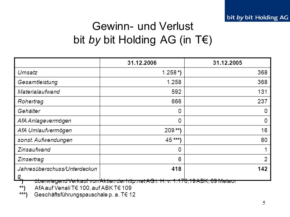 5 Gewinn- und Verlust bit by bit Holding AG (in T€) 31.12.200631.12.2005 Umsatz1.258 *)368 Gesamtleistung1.258368 Materialaufwand592131 Rohertrag666237 Gehälter00 AfA Anlagevermögen00 AfA Umlaufvermögen209 **)16 sonst.