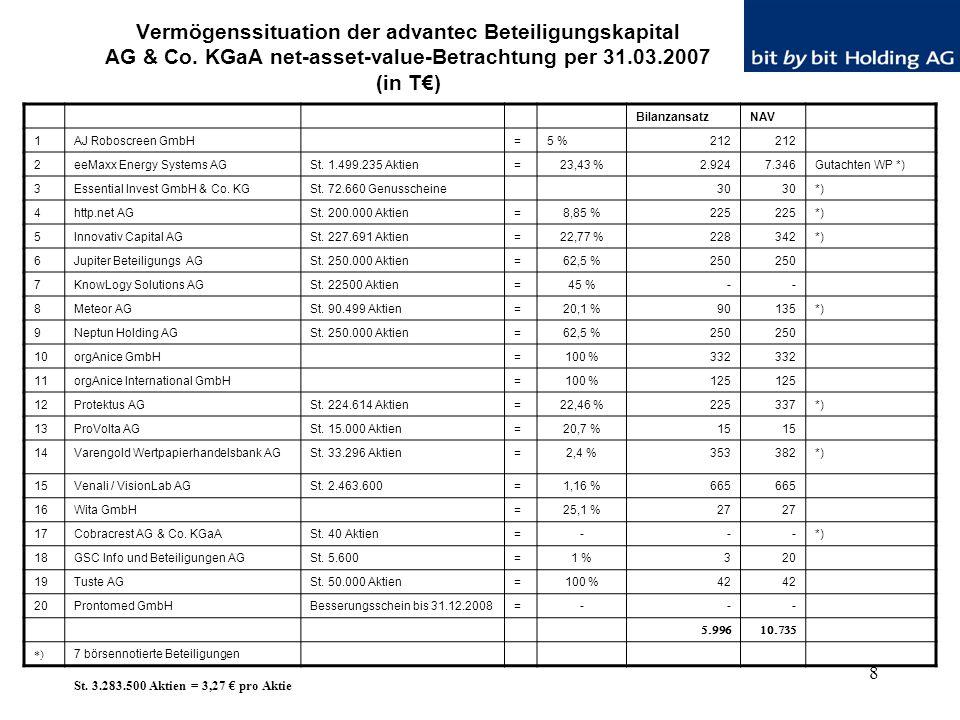 8 Vermögenssituation der advantec Beteiligungskapital AG & Co. KGaA net-asset-value-Betrachtung per 31.03.2007 (in T€) BilanzansatzNAV 1AJ Roboscreen
