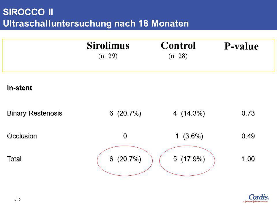 p 10 SIROCCO II Ultraschalluntersuchung nach 18 Monaten Sirolimus 29 (n=29) Control 28 (n=28) P-value In-stent Binary Restenosis 6 (20.7%) 4 (14.3%) 0
