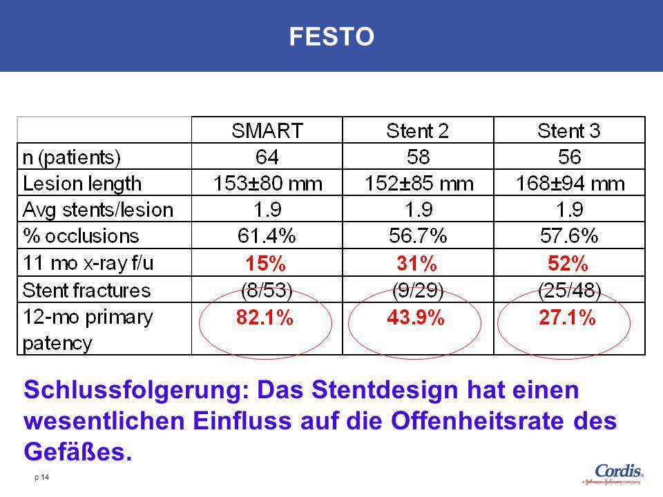 p 14 FESTO Schlussfolgerung: Das Stentdesign hat einen wesentlichen Einfluss auf die Offenheitsrate des Gefäßes.