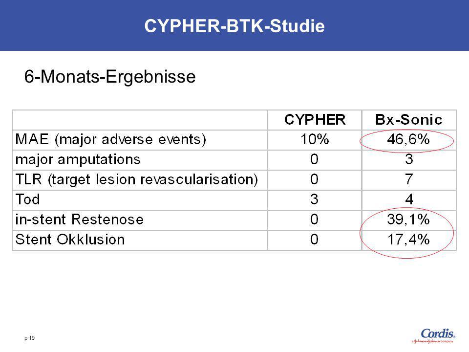 p 19 CYPHER-BTK-Studie 6-Monats-Ergebnisse
