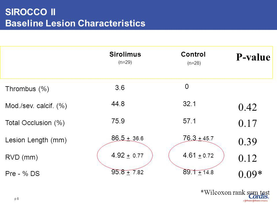 p 6 SIROCCO II Baseline Lesion Characteristics RVD (mm) Lesion Length (mm) Total Occlusion (%) Mod./sev. calcif. (%) Thrombus (%) Pre - % DS P-value 0