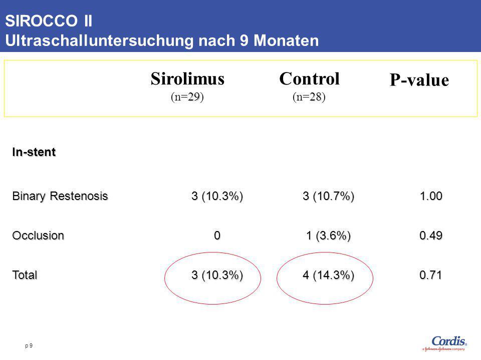 p 9 SIROCCO II Ultraschalluntersuchung nach 9 Monaten Sirolimus 29 (n=29) Control 28 (n=28) P-value In-stent Binary Restenosis 3 (10.3%) 3 (10.7%) 1.0