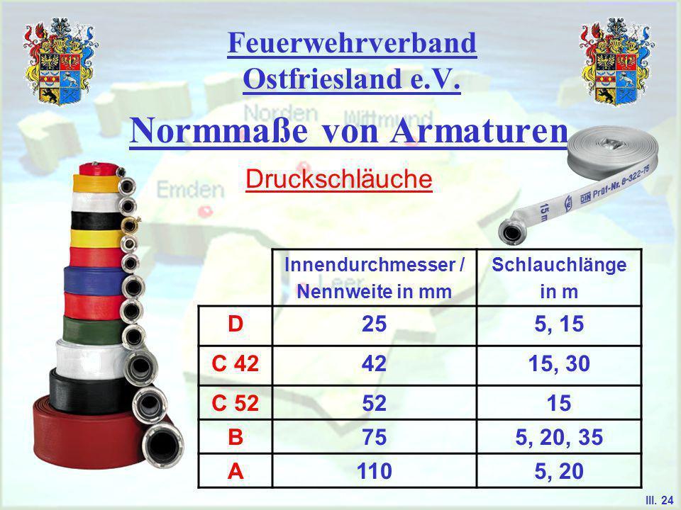 Feuerwehrverband Ostfriesland e.V. Normmaße von Armaturen Saugschläuche Innendurchmesser in mm Schlauchlänge in mm A1101600 D191500 D-Ansaugschlauch f