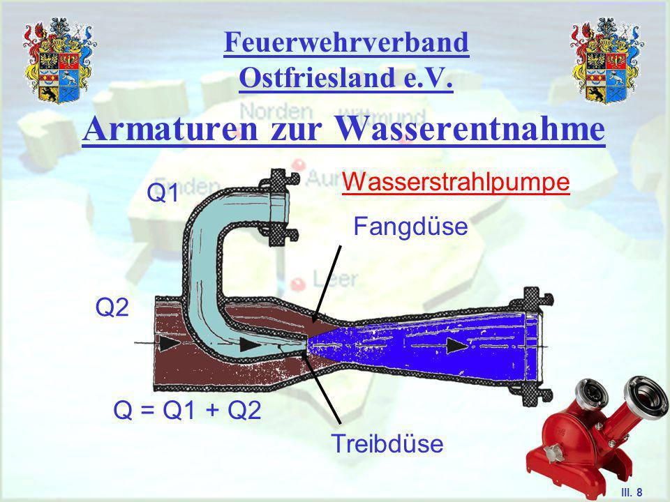 Feuerwehrverband Ostfriesland e.V. Armaturen zur Wasserentnahme (1) Gehäuse mit Festkupplung (2) Sieb (3) Rückschlag- ventil Lösezug Saugkorb III. 7