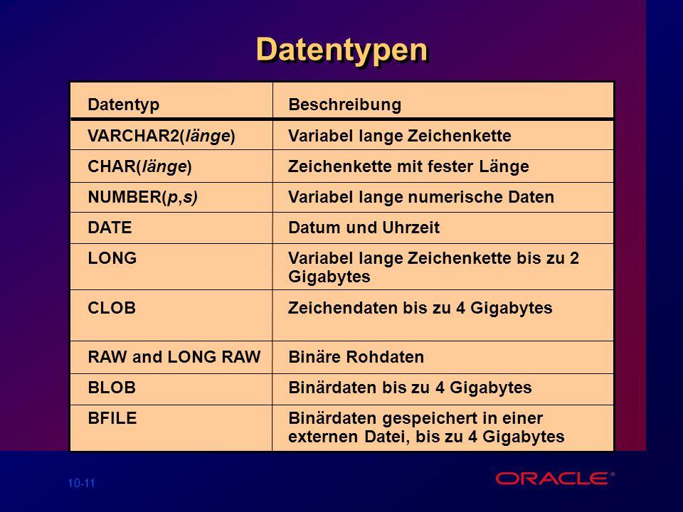 10-11 Datentypen DatentypBeschreibung VARCHAR2(länge)Variabel lange Zeichenkette CHAR(länge) Zeichenkette mit fester Länge NUMBER(p,s) Variabel lange numerische Daten DATE Datum und Uhrzeit LONG Variabel lange Zeichenkette bis zu 2 Gigabytes CLOBZeichendaten bis zu 4 Gigabytes RAW and LONG RAW Binäre Rohdaten BLOBBinärdaten bis zu 4 Gigabytes BFILEBinärdaten gespeichert in einer externen Datei, bis zu 4 Gigabytes